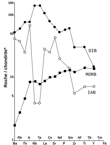 Spectres élémentaires normalisés aux chondrites de trois basaltes de contextes géodynamiques différents
