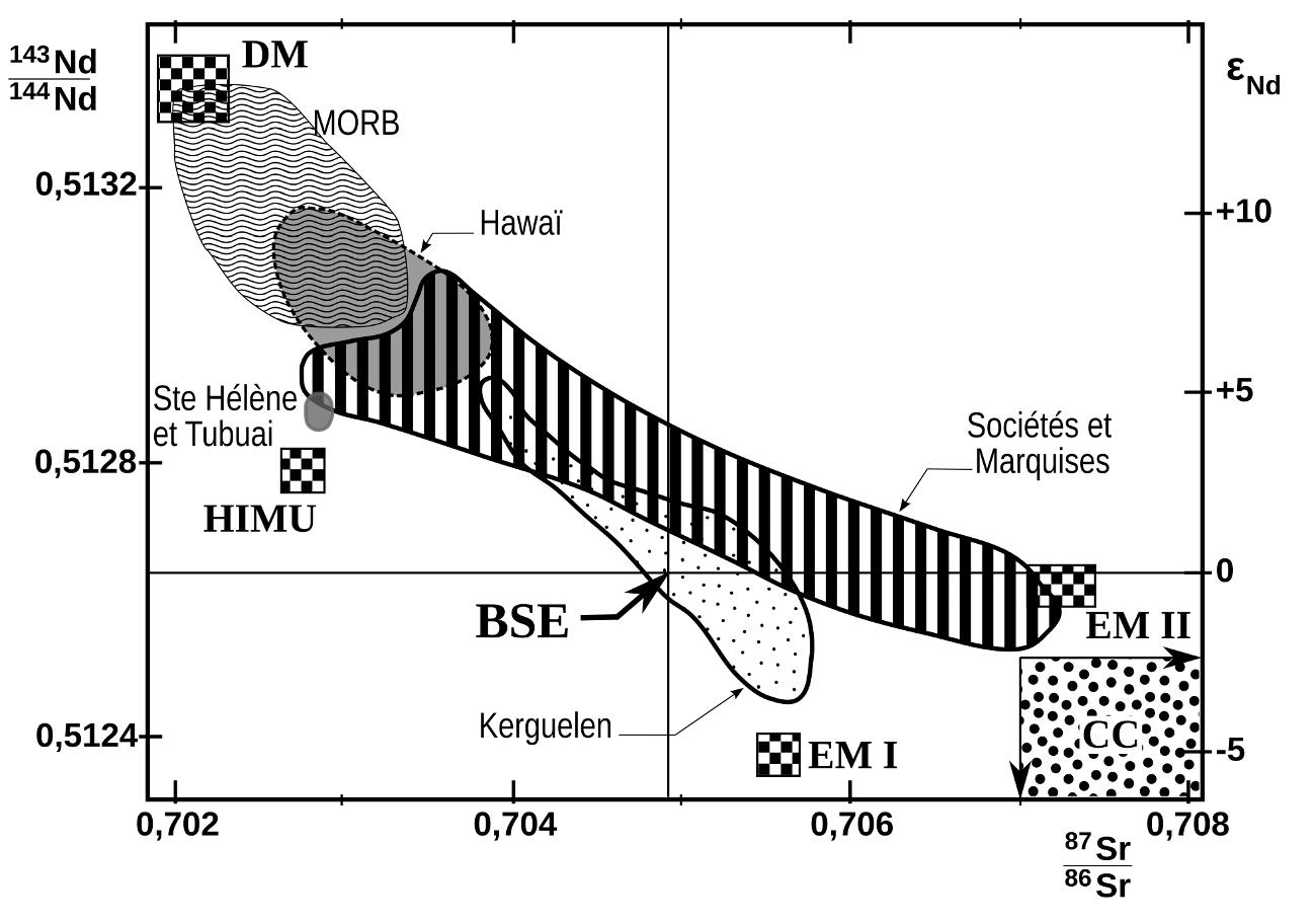 Diagramme isotopique Nd-Sr, mise en évidence de différents réservoirs mantelliques