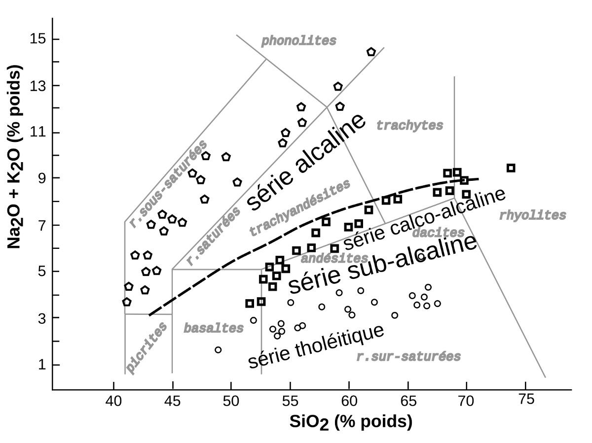 Diagramme TAS et séries magmatiques