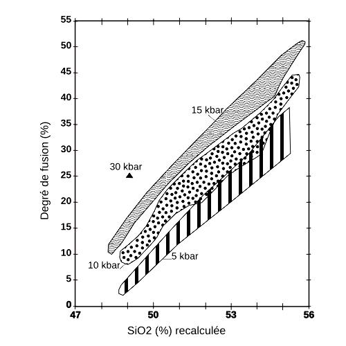 Degré de fusion, pression de fusion et teneur en silice des magmas primaires