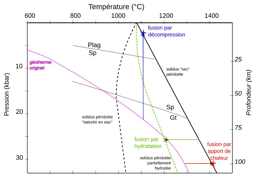 Conditions de fusion partielle de la péridotite mantellique