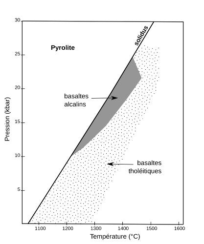 Obtention d'un magma primaire de type alcalin ou tholéiitique selon les conditions P et T de fusion