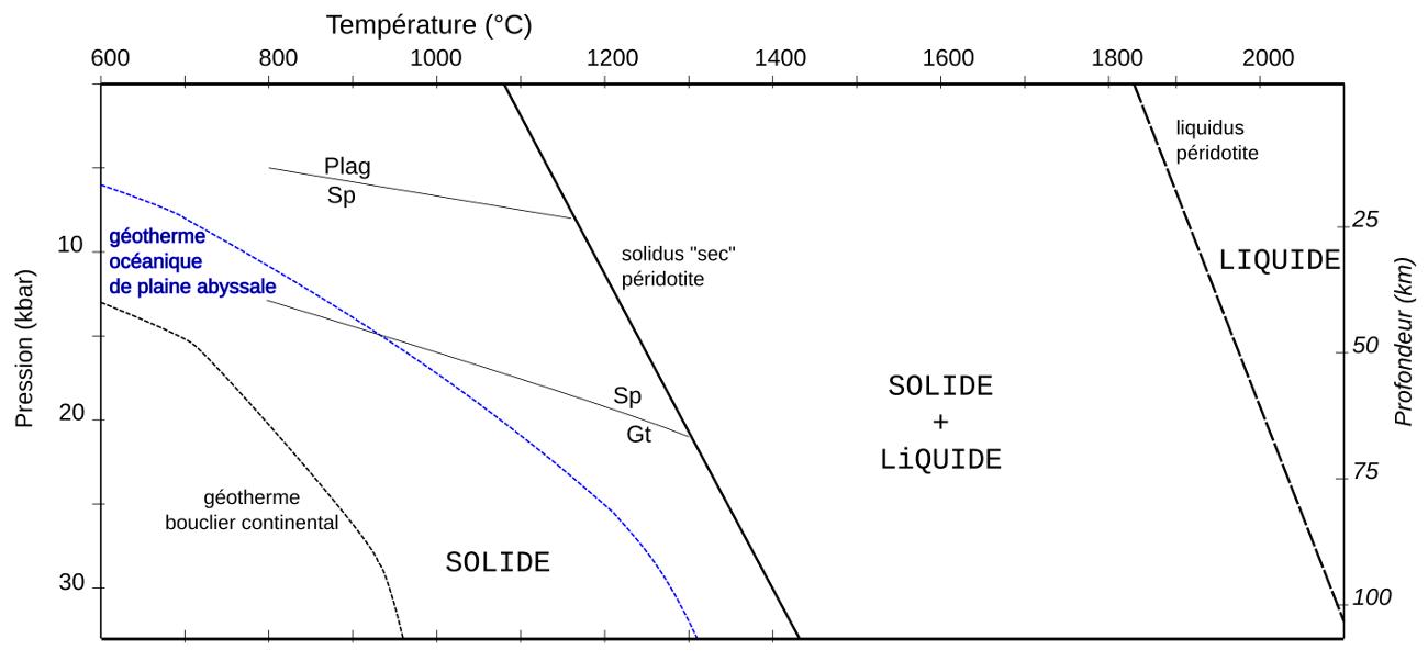 Géothermes terrestres, solidus et liquidus de la péridotite