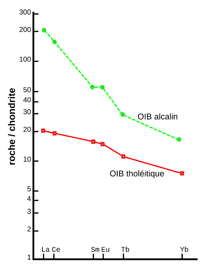 Spectres de terres rares normalisés aux chondrites de deux basaltes d'île océanique de type point chaud