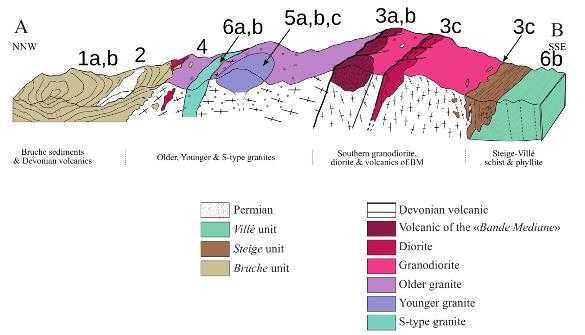 Coupe géologique simplifiée des ensembles magmatiques des Vosges septentrionales