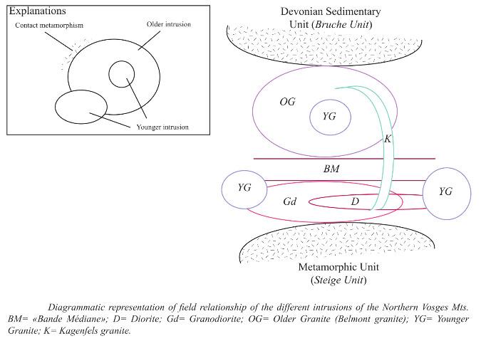 Relations géométriques et chronologie des intrusions magmatiques des Vosges septentrionales