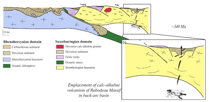 Volcanisme calco-alcalin de Rabodeau dans le bassin arrière-arc