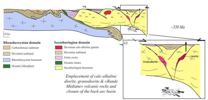 Magmatisme calco-alcalin (andésites et rhyolites de la Bande médiane, intrusions de la diorite de Neuntelstein et de la granodiorite du Hohwald) et fermeture du bassin arrière-arc