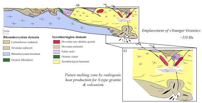 """Collision et mise en place des granites """"récents"""" (Senones, Natzwiller, Andlau): Mg-K granites"""