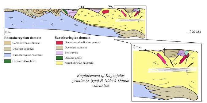 Effondrement de l'orogène et mise en place des magmas anatectiques (granite de Kagenfels, rhyolites de Nideck-Donon)