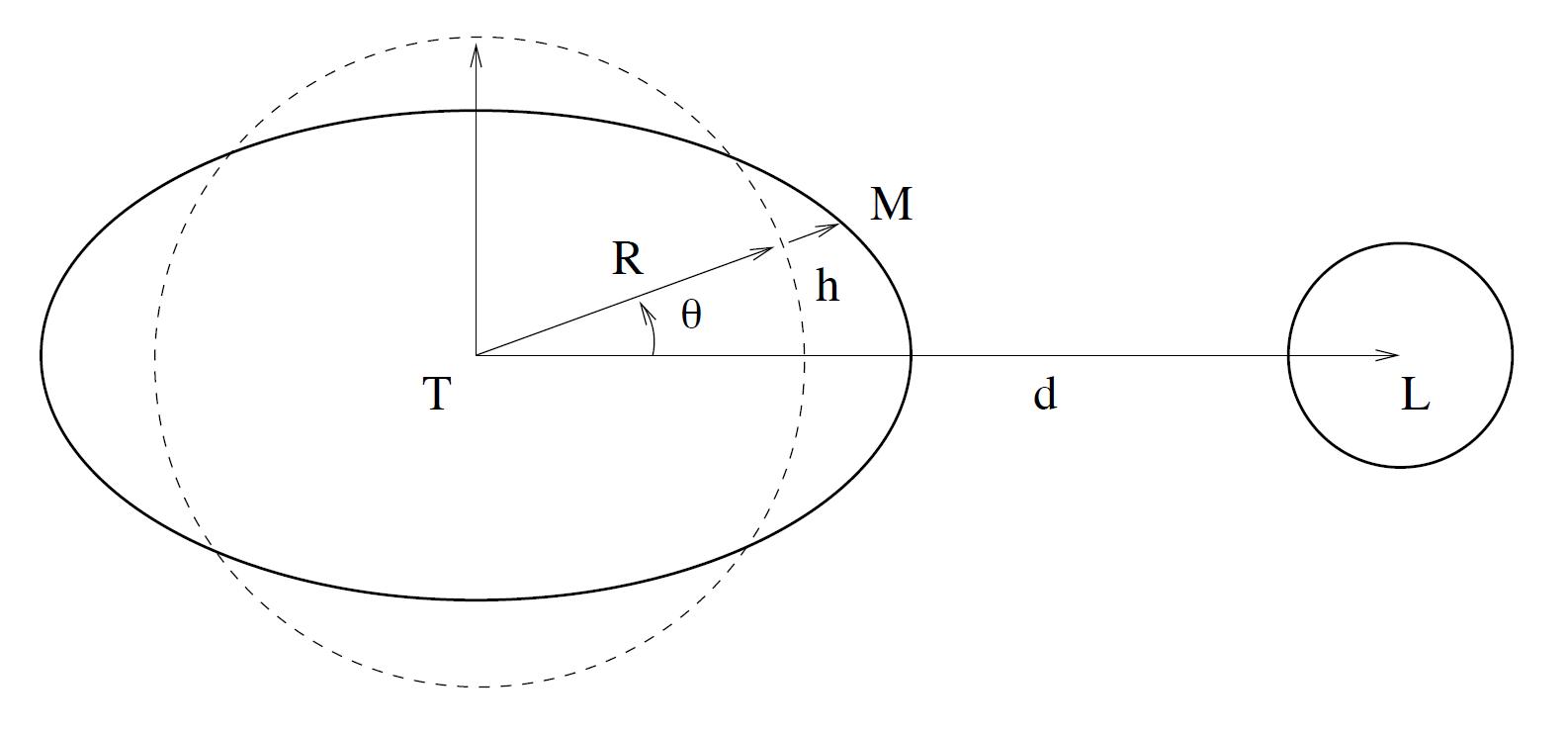 Forme oblongue de l'équipotentielle de marée