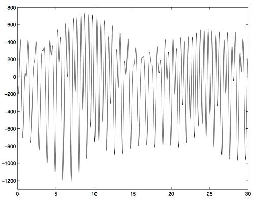 Variation de pesanteur à Strasbourg (ordonnées, unités arbitraires) au cours du temps (abscisse, en heures) enregistrées par le gravimètre supraconducteur