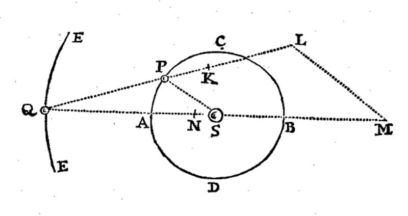 Illustration d'un problème à trois corps, dont deux (Q et P) tournent autour du troisième (S)