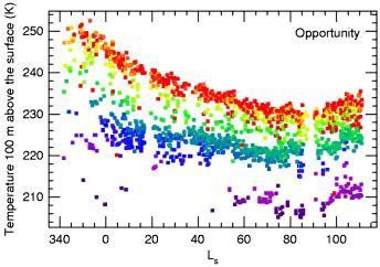 Évolution de la température de l'air au dessus d'Opportunity au cours des derniers mois