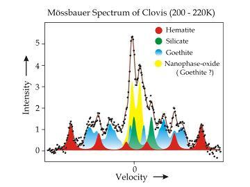 Spectre Moessbauer de Clovis, révélant pour la première fois la présence de goethite, oxyde de fer hydraté