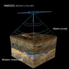 Le principe de fonctionnement du radar de Mars Express