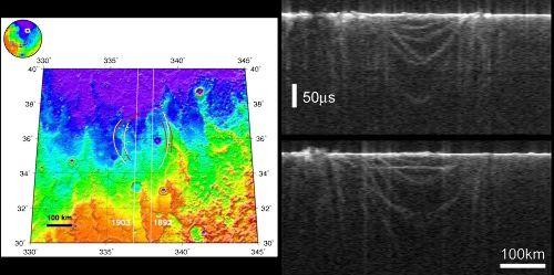 Deux orbites de Mars Express et profils radar correspondants
