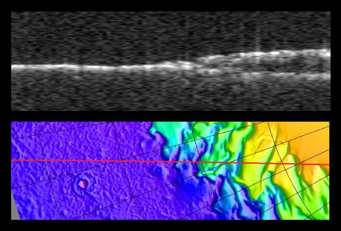 Carte topographique d'un bord de la calotte polaire martienne Nord et trajet d'une orbite de Mars Express (en bas) et profil radar correspondant (en haut)