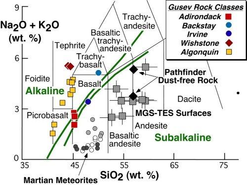 Position des roches volcaniques du cratère Gusev (Spirit) dans un diagramme alcalins-silice