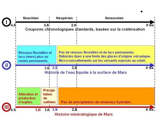 Résumé de l'histoire de Mars: chronologie classique, histoire de l'eau, histoire minéralogique
