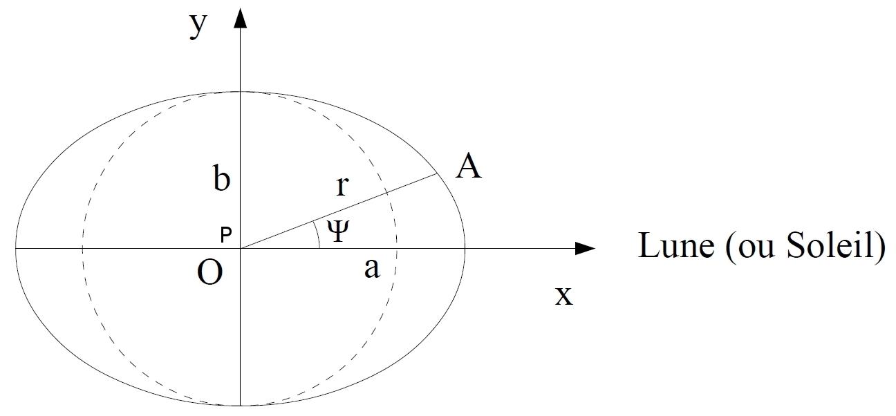 Paramètres de l'ellipse des marées d'équilibre