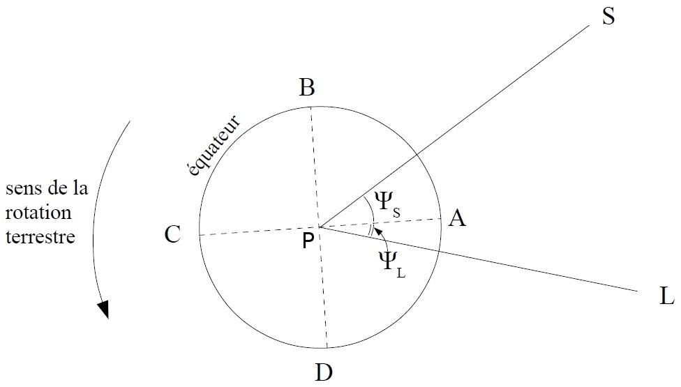 Schéma de principe des positions relatives Terre-Lune-Soleil pour l'étude des marées océaniques