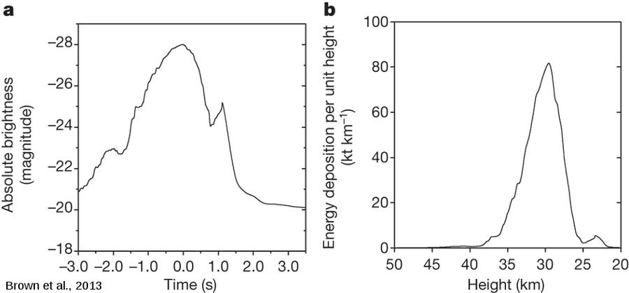 Reconstitution temporelle du flash lumineux et de l'énergie associée
