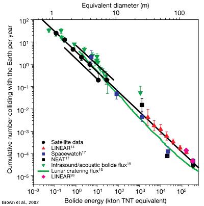Flux d'impacts estimé en 2002 à partir de la fréquence des collisions d'astéroïdes avec la Terre en fonction de leurs énergies