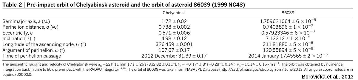 Paramètres orbitaux avant impact du météore de Tcheliabinsk et ceux de 86039 (1999 NC43)