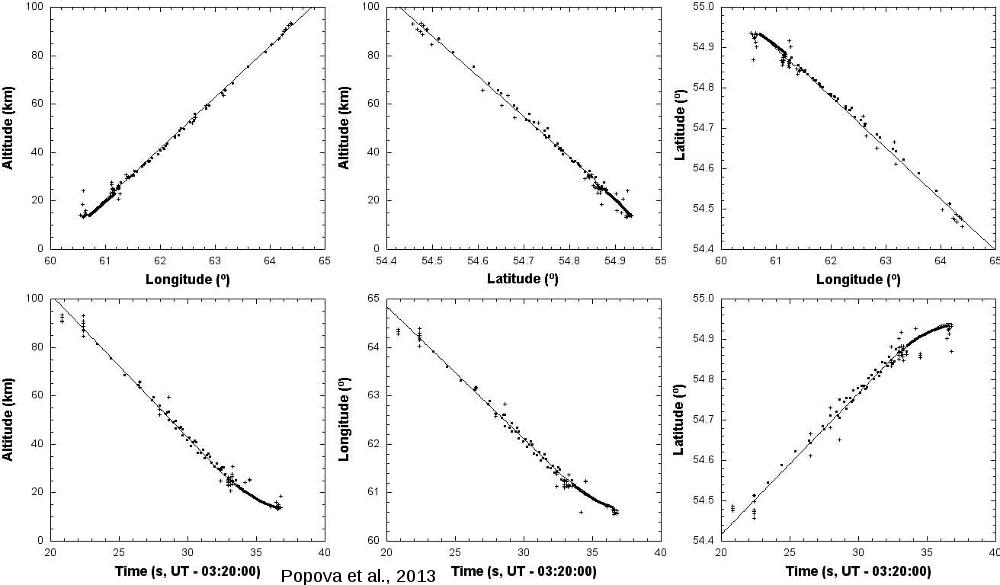 Trajectoire spatiale et temporelle du bolide lors de son entrée dans l'atmosphère