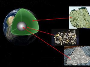 Équivalence entre les différents types de météorites et les enveloppes terrestres