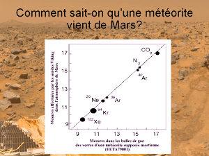 Comparaison entre la composition chimique des bulles de gaz de EETA 79001 et celle de l'atmosphère martienne