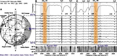 Spectres montrant les raies d'absorption du méthane et de de la vapeur d'eau dans l'atmosphère martienne