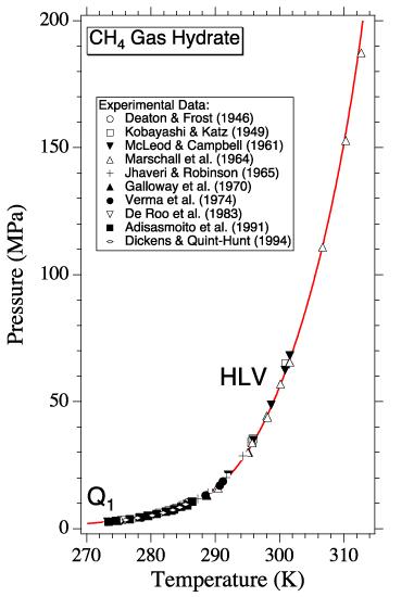 Diagramme P(ression) - T(empérature) montrant le champ de stabilité des clathrates