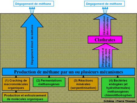 Schéma simplifié résumant les principaux mécanismes de production et de dégagement de méthane sur Terre