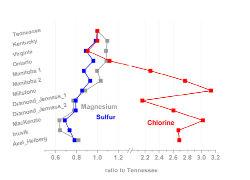 Résultats des analyses d'Opportunity sur 12 sites de forages
