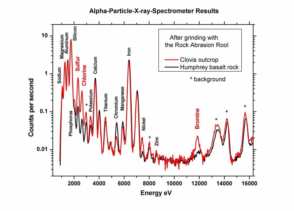 Analyses comparées de Humphrey, basalte typique de la région, et de Clovis