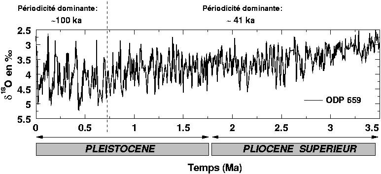 Enregistrement isotopique issu du forage océanique ODP 659