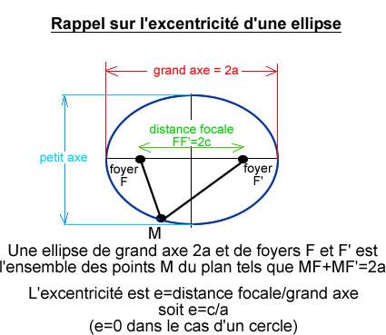 Rappel sur l'excentricité d'une ellipse