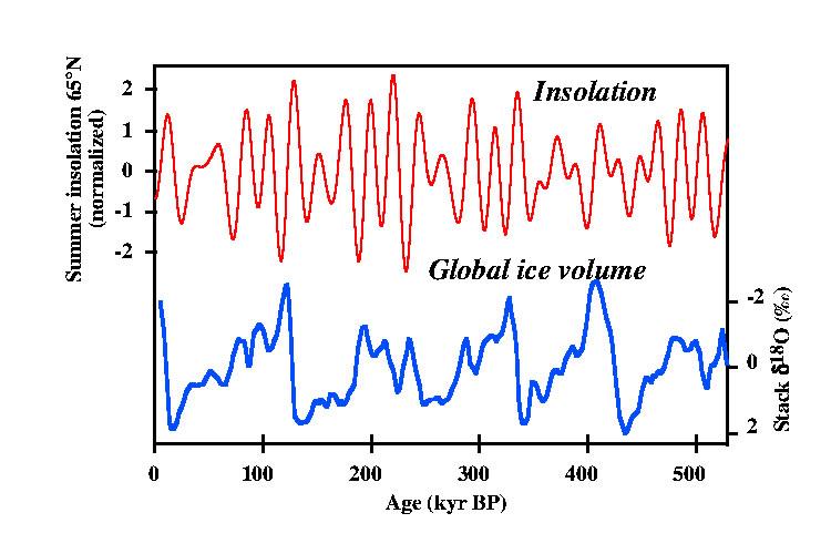 Comparaison entre la variation du volume des glaciers (courbe bleue) et les variations de l'insolation estivale dans les hautes latitudes (à 65°N) sur les 500 derniers milliers d'années (courbe rouge)