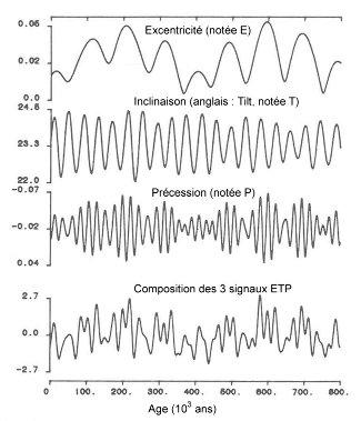 Variations de l'excentricité (E), de l'inclinaison (T) et de la précession (P) sur les 800 000 dernières années, d'après les travaux de Berger en 1978