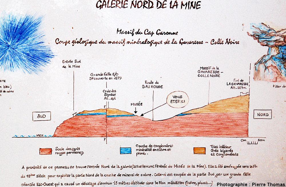 Panneau situé à l'entrée de la mine montrant une coupe (le Sud est à gauche) du gisement du Cap Garonne et expliquant aux visiteurs la géologie du gisement