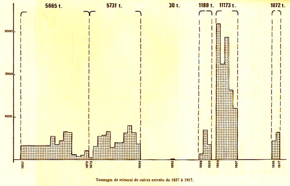 Tableau indiquant la production de minerai de cuivre de la mine du Cap Garonne entre 1857 (date de l'attribution de la concession) et 1917 (date de la fermeture définitive)