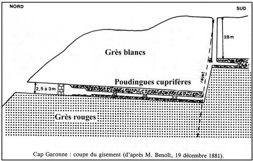 Document de 1881 (légèrement modifié), montrant schématiquement la structure du gisement, la Grande Faille Est-Ouest, et la technique d'exploitation
