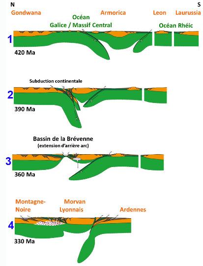 Histoire résumée de la chaine hercynienne en France