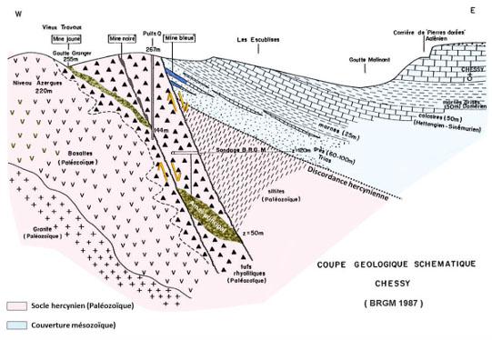 Coupe géologique simplifiée des gisements de Chessy-les-Mines