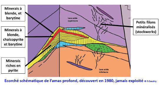 Schéma idéalisé de l'amas sulfuré principal découvert en 1980