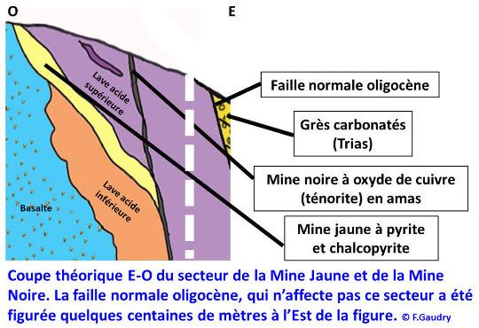 Coupe schématique des mines jaune et noire