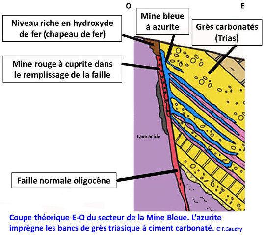 Coupe schématique de la Mine Bleue et de sa voisine temporaire, la Mine Rouge