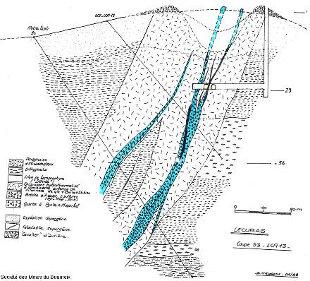 Coupe de la structure de Lécuras montrant une aurière gauloise, les travaux miniers 1908-1912 et des travaux de sondage d'AREVA (1995-1996) pour investiguer la structure minéralisée en profondeur